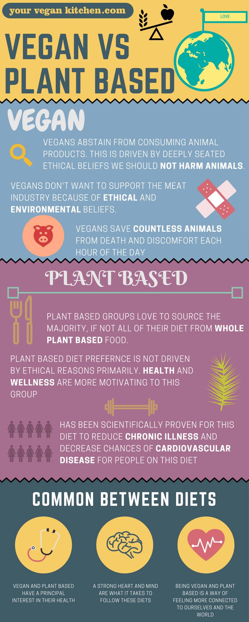 Vegan vs Plant-based